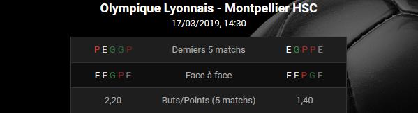 Les statistiques pour Lyon - Montpellier en Ligue 1 chez Bwin